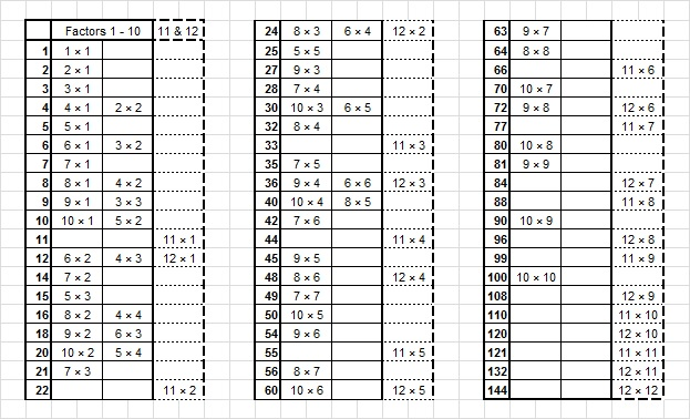 5 435 144 and easy as 1 2 3 find the factors for Factor table of 99