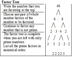 write 75 as a product of prime factors The factors of 20, the prime factors of 20,  tasks including write 20 as a product of prime factors or list the factors of 20 will no longer pose a challenge to you.