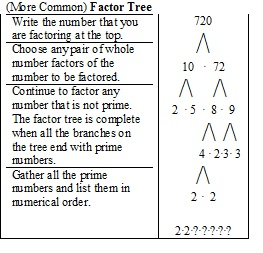 more common factor tree