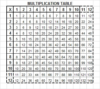 Multiplication table 1 10 no answer multiplication table stock photos royalty free images - Multiplication table to 100 ...