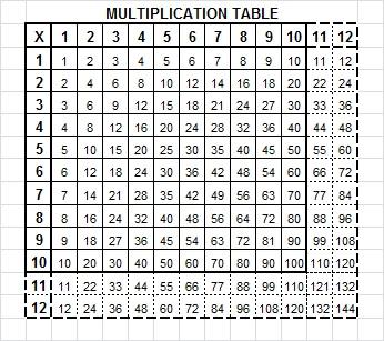 Multiplication Worksheets » Multiplication Worksheets Number 12 ...