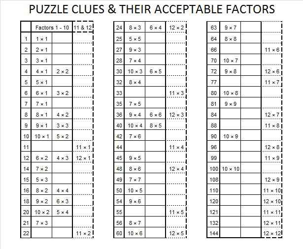 Divisor find the factors for Factor table of 99