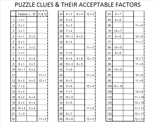 Puzzle Clues Chart