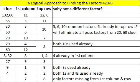 2014-20 Level 5 Logic
