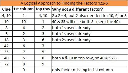 2014-21 Level 6 Logic