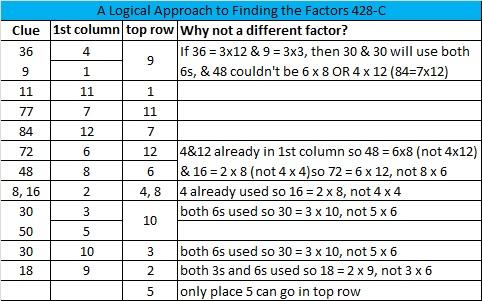2014-28 Level 6 Logic