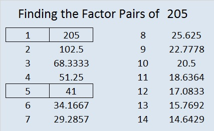factor pairs and factor thinking Printable worksheets on finding factors, factor trees, prime numbers, greatest common factors, and factor trees.