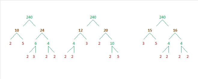 prime factorization of 16 and 20 dating
