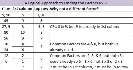 2014-51 Level 5 Logic