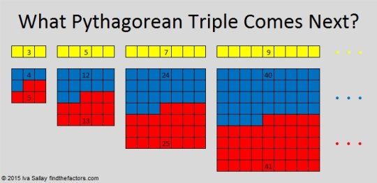 What Pythagorean Triple Comes Next