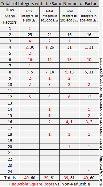 1-400 Number of Factors