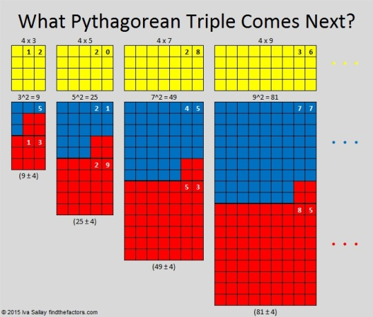 20-21-29 What Pythagorean Triple Comes Next