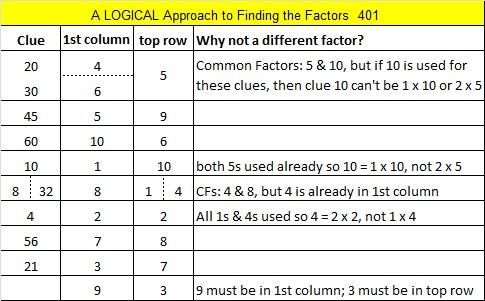 401 Logic