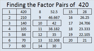 how to find prime factorization of 84