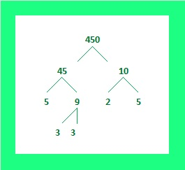 how to find factors of square root