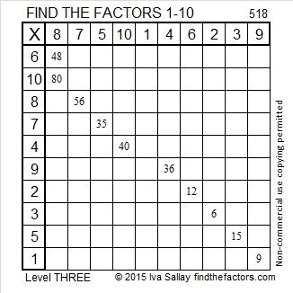 518 Factors