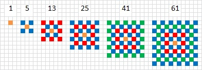 1, 5, 13, 25, 41, 61 Centered Squares