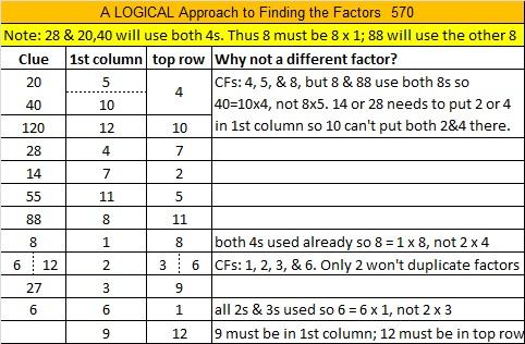 570 Logic