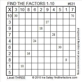 631 Factors