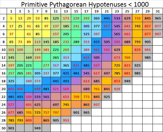 primitive Pythagorean triple : Find the Factors