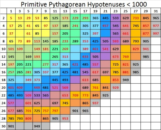Primitive Pythagorean Triple Hypotenuses Less Than 1000