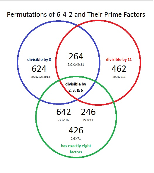 Permutations of 642 and Their Factors