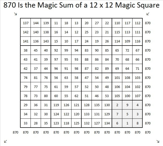 how to solve magic squares with missing numbers